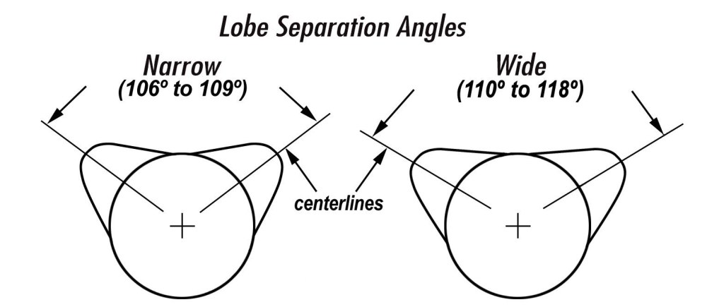 medium resolution of the lobe separation angle or lsa is the angle in camshaft degrees between the maximum lift