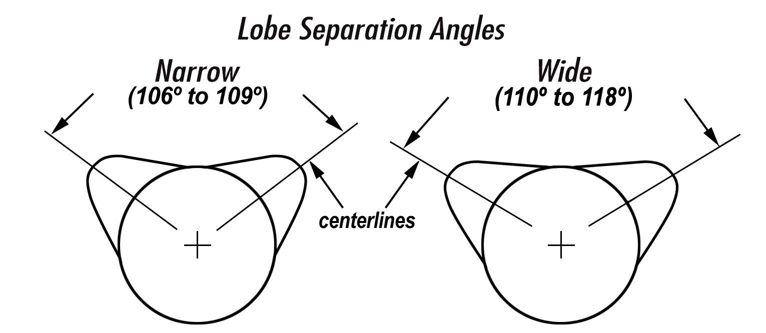 hight resolution of the lobe separation angle or lsa is the angle in camshaft degrees between the maximum lift