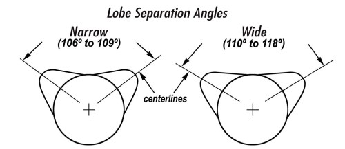 small resolution of the lobe separation angle or lsa is the angle in camshaft degrees between the maximum lift