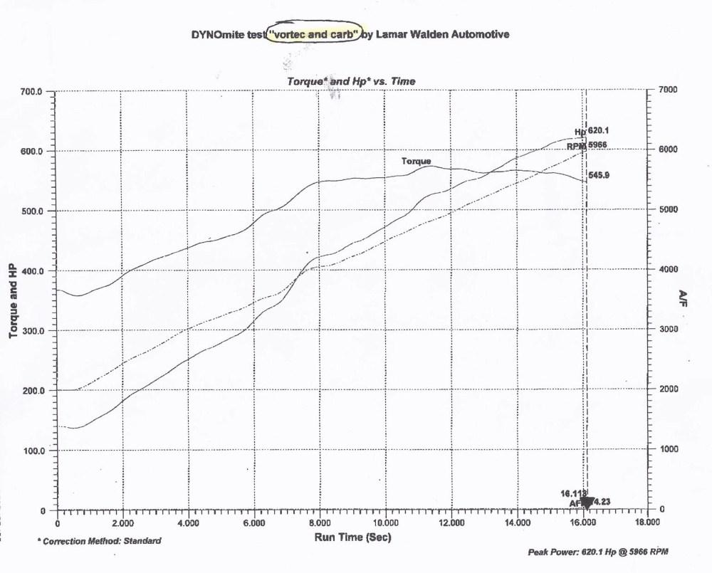 medium resolution of vortechdynotest1
