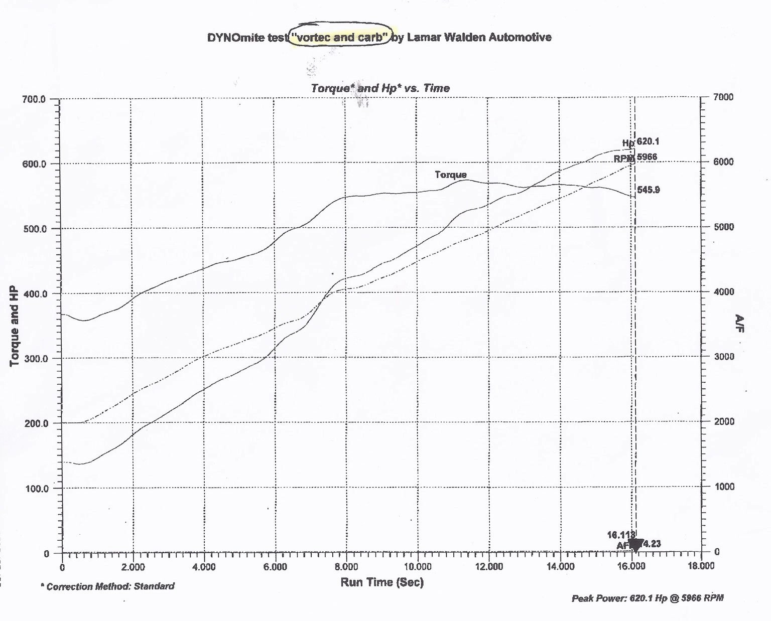hight resolution of vortechdynotest1