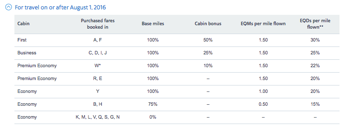 AAdvantage Earning Chart For Travel On Cathay Pacific