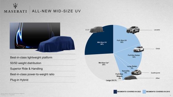 Maserati 5 year plan slide (FCA GROUP)