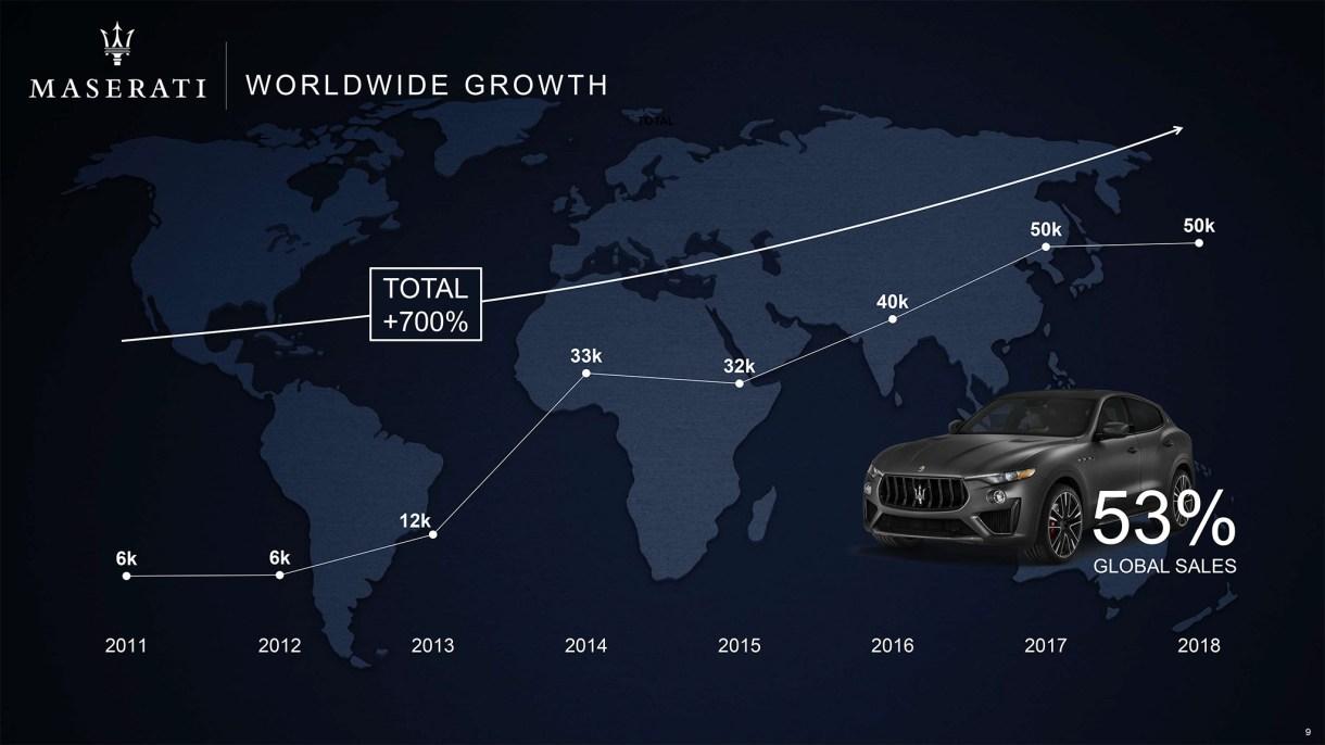 Maserati future