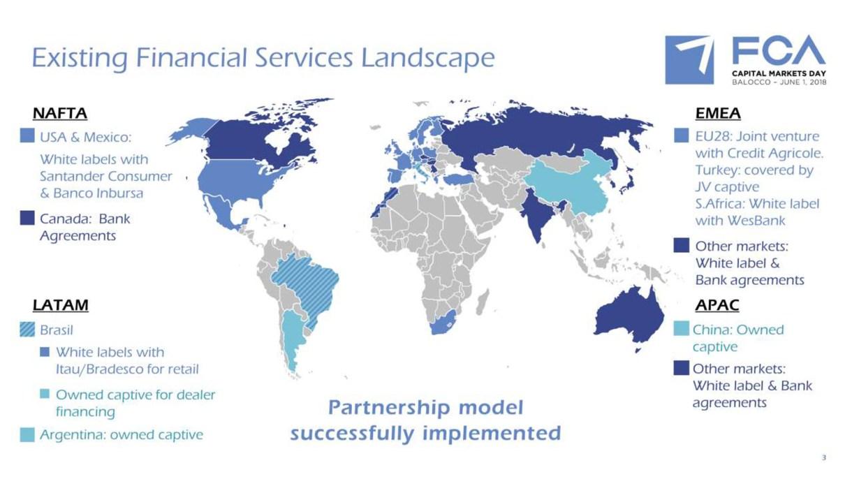 FCA financing