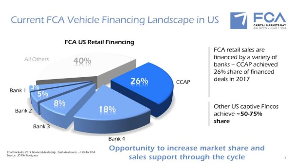 FCA captive finance slide (FCA Group)