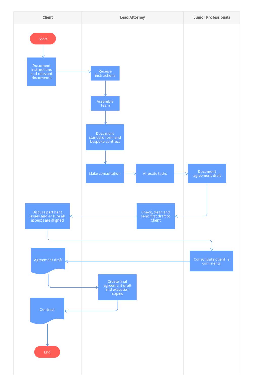medium resolution of draft contract