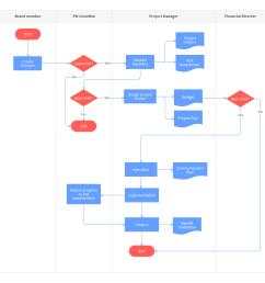 proces flow diagram template [ 2038 x 1984 Pixel ]