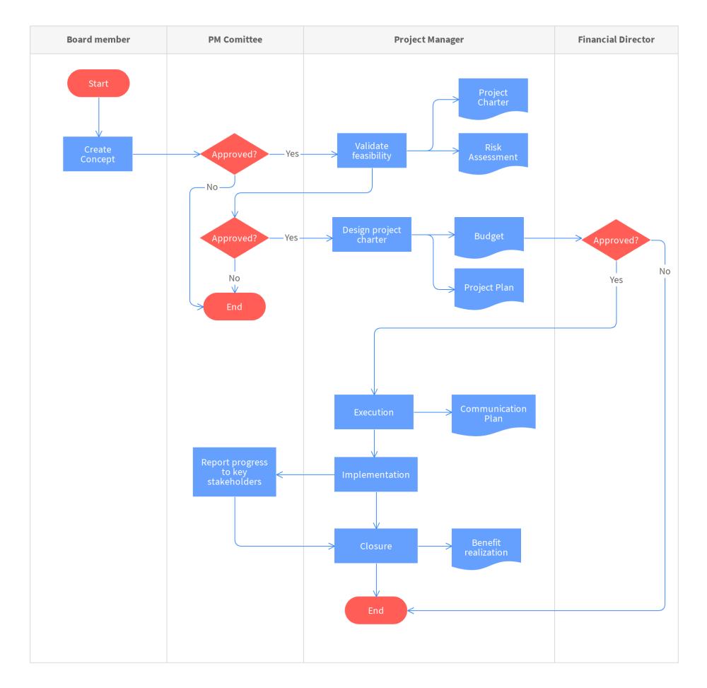 medium resolution of proces flow diagram template