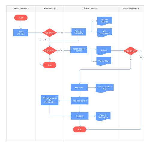 small resolution of proces flow diagram template