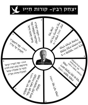 יצחק רבין קורות חייו