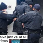 Police solve just 2% of all major crimes
