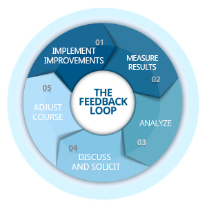 Figure 1. Feedback Loop