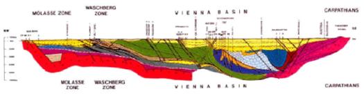 Strukturně–geologický profil ve směru SZ—JV napříč vídeňskou pánví a jejím podložím v rakouské části vápencových Alp, těsně za státní hranicí .