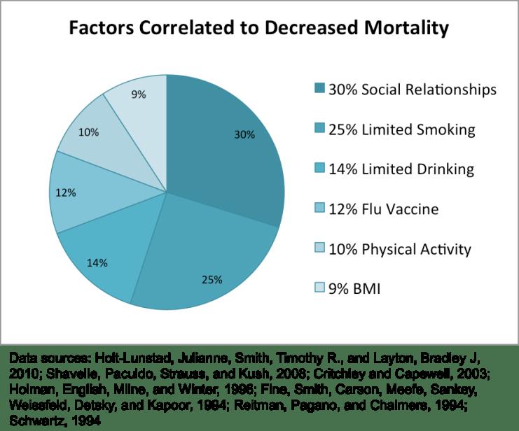 FactorsDecreasedMortality