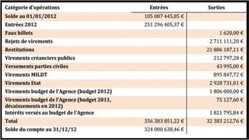 Tableau des mouvements financiers de l'agence pour la gestion et le recouvrement des avoirs saisis et confisqués (AGRASC) pour l'année 2012.