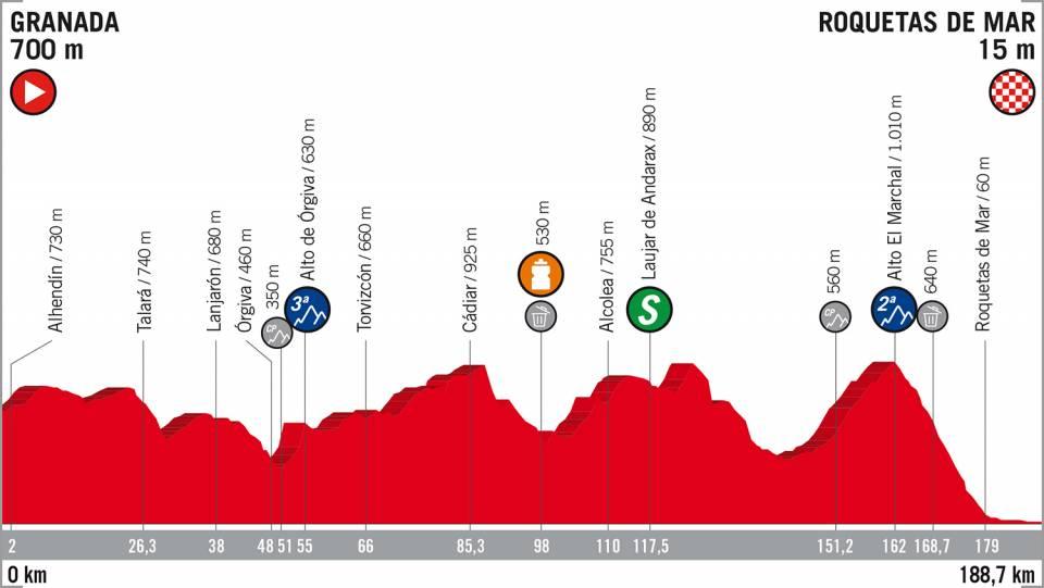 ブエルタ・ア・エスパーニャ2018第5ステージコースマップ
