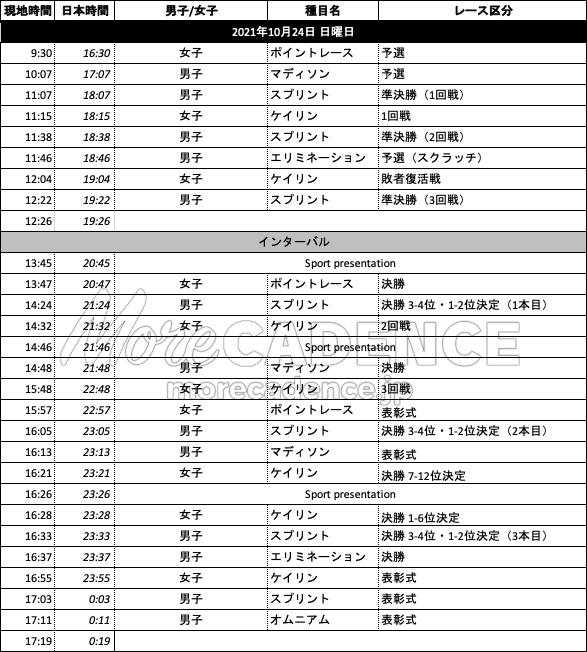 世界選手権タイムテーブル