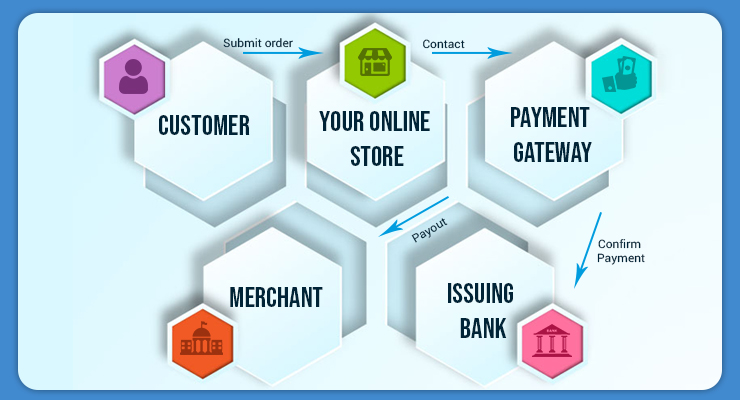 How does payment gateway works