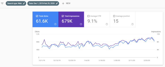 Google Search Console Dec 2019 to Feb 2020