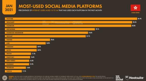 2021 香港最受歡迎的社交媒體