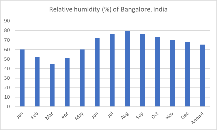 Average relative humidity of Bangalore