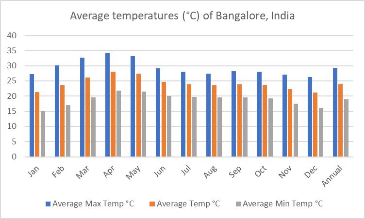 Average temperatures of Bangalore