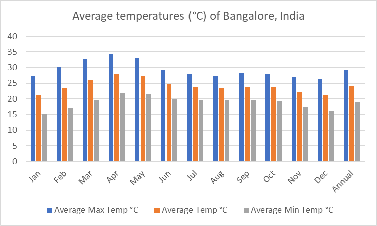 Average temperatures of Bangalore