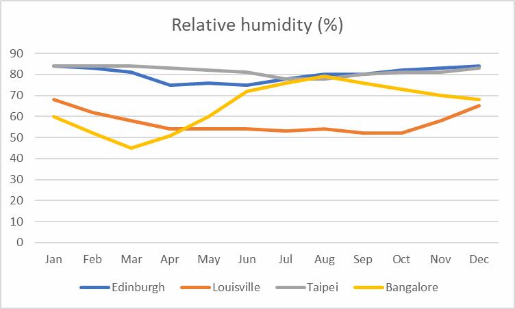 Average relative humidity comparison between Edinburgh, Louisville, Taipei and Bangalore