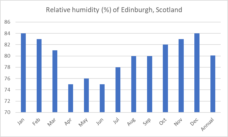 Average relative humidity of Edinburgh