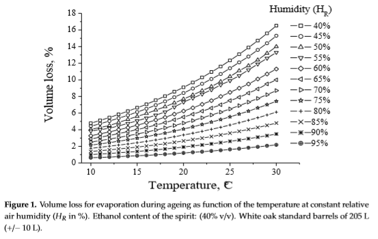 Volume loss for evaporation depending on temperature and relative air humidity.