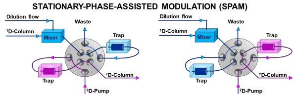 Schematic of the two positions of a stationary-phase-assisted modulation (SPAM) interface. Instead of the two sampling loops, as used in passive modulation, SPAM utilizes two trapping units which essentially filter out analytes from the first-dimension effluent. To facilitate retention of analytes on the trap, SPAM interfaces typically use a dilution flow to reduce the solvation strength of the first-dimension effluent relative to the trapping unit. Reproduced from Pirok, B.W.J.; Stoll, D. R.; Schoenmakers, P.J. Anal. Chem. 2019, 91(1), 240-263. Copyright 2019 American Chemical Society.