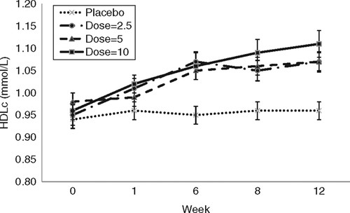 High-density lipoprotein cholesterol (HDL-C) response over time by treatment group.