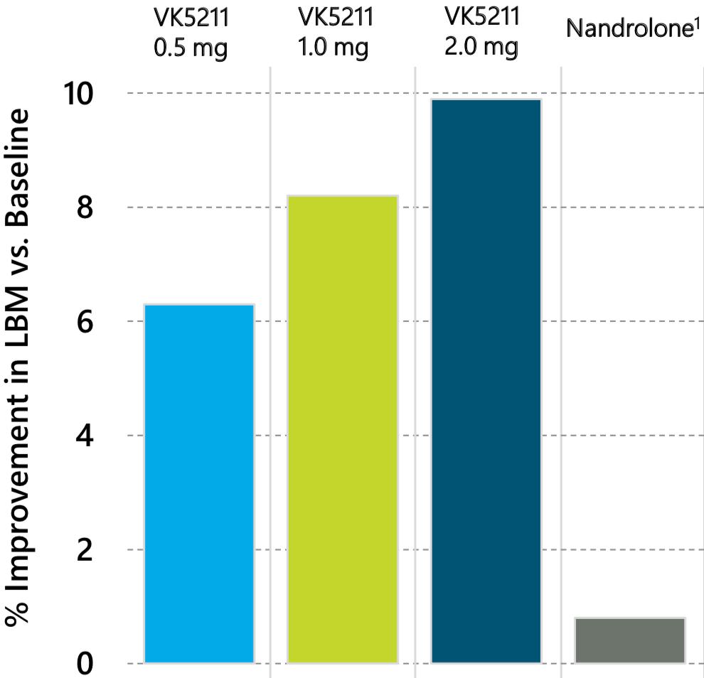 LGD-4033 Vs Nandrolone LBM Gain