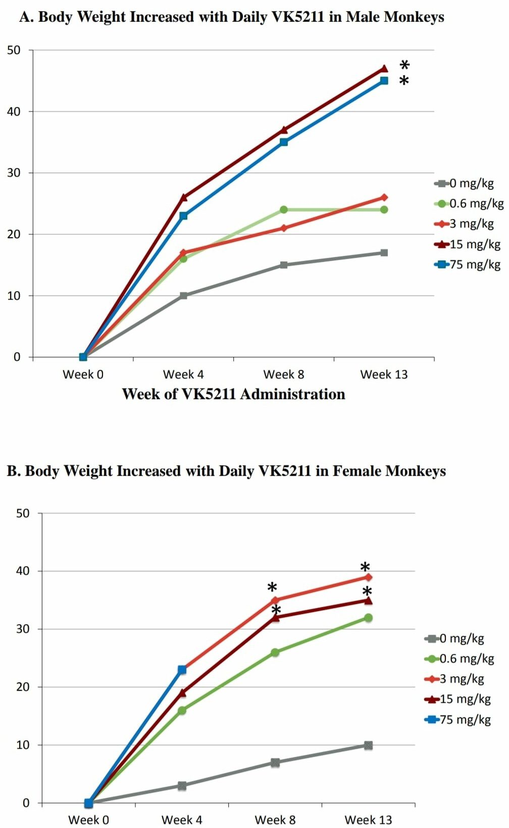 Preclinical LGD-4033 Study On Primates - Substantial Increases In Lean Body Mass At 13 Weeks