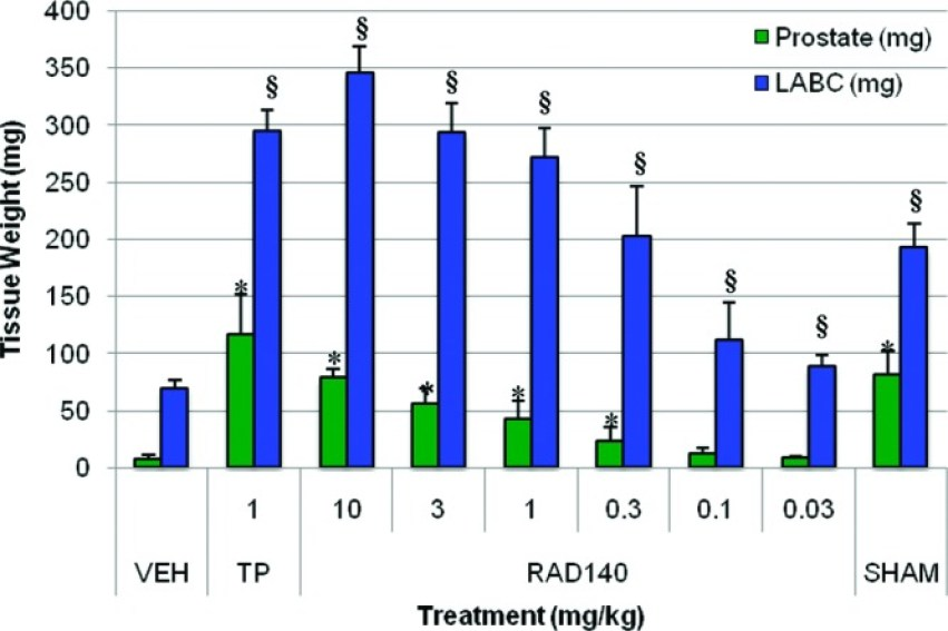 RAD140 (Testolone) - Results, Clinical Trials & Reviews