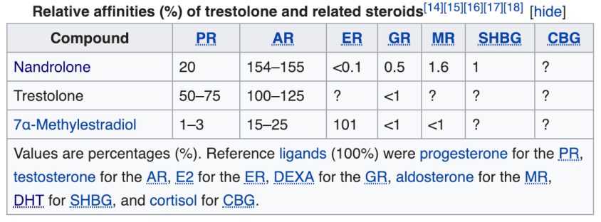 Binding Affinities Of Trestolone And Related Anabolic Androgenic Steroids