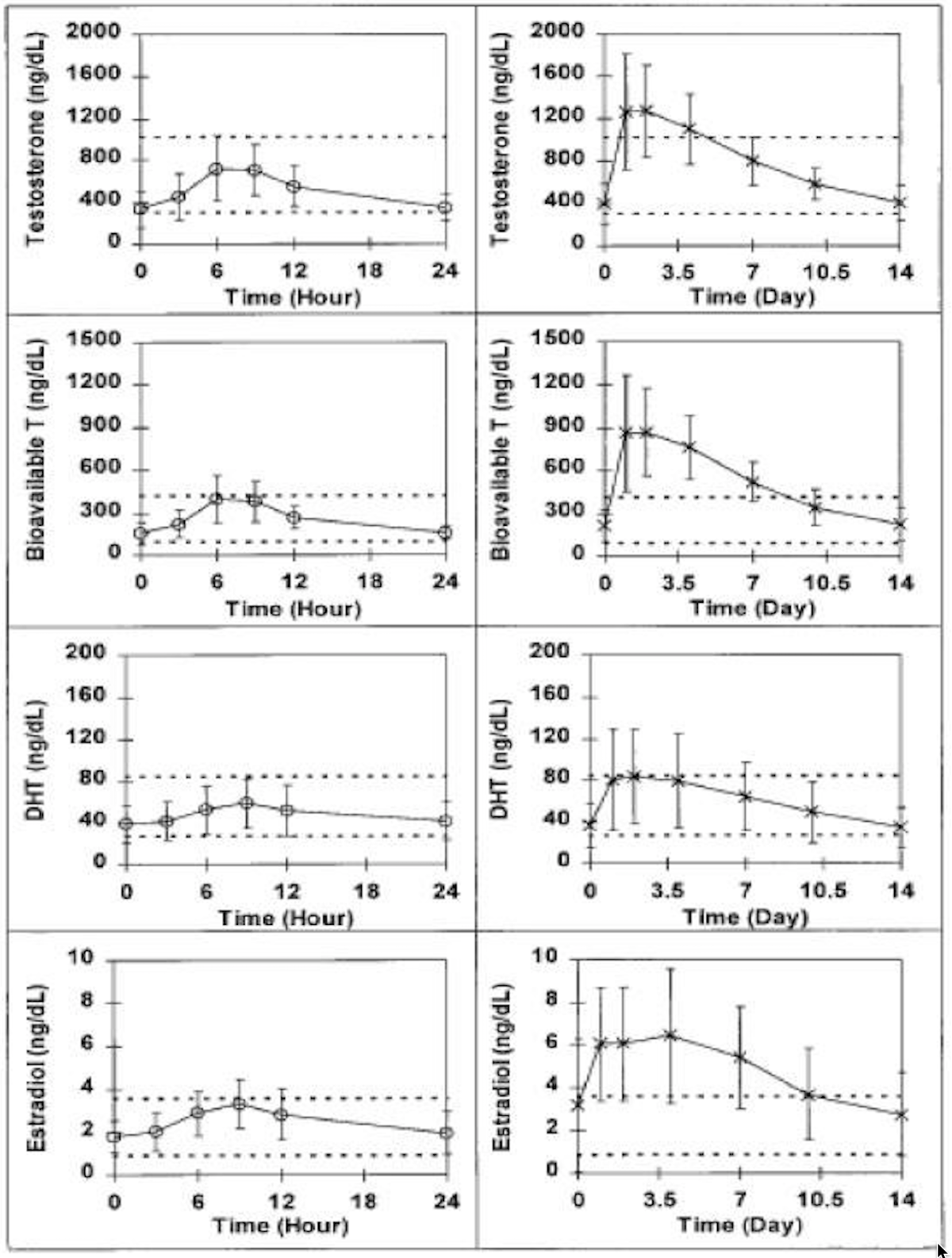 testosterone blood serum concentrations
