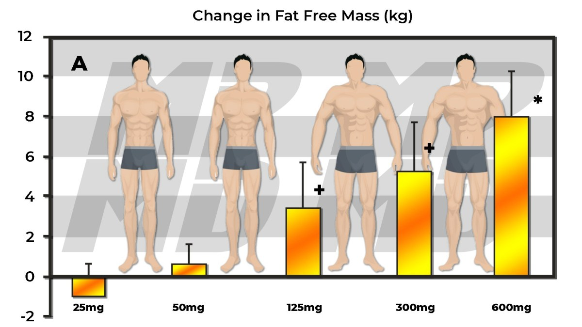 Testosterone Dose Response Body Composition Analysis Of Young Men Using 25 mg, 50 mg, 125 mg, 300 mg and 600 mg of exogenous Testosterone per week