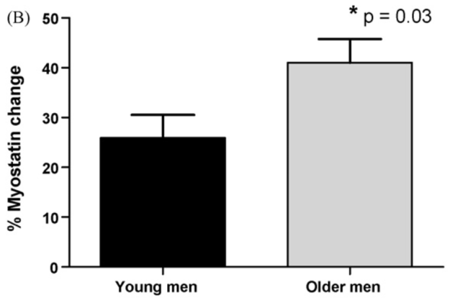 The percent change from baseline in serum myostatin levels from baseline to day 56 in young and older men taking graded doses of exogenous Testosterone