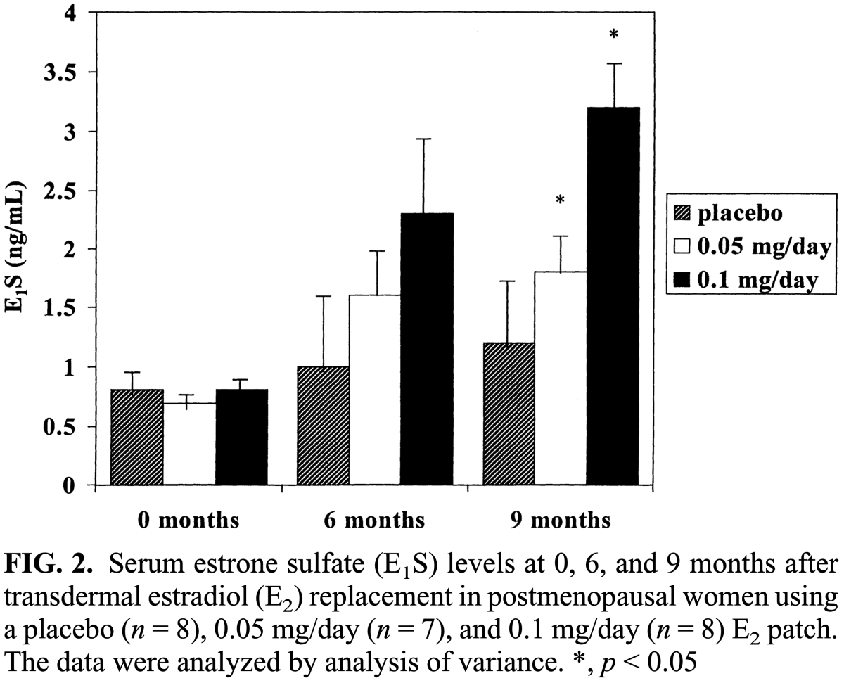 Serum estrone sulfate (E1S) levels at 0, 6, and 9 months after transdermal estradiol (E2) replacement in postmenopausal women using a placebo (n = 8), 0.05 mg_day (n = 7), and 0.1 mg_day (n = 8) E2 patch.