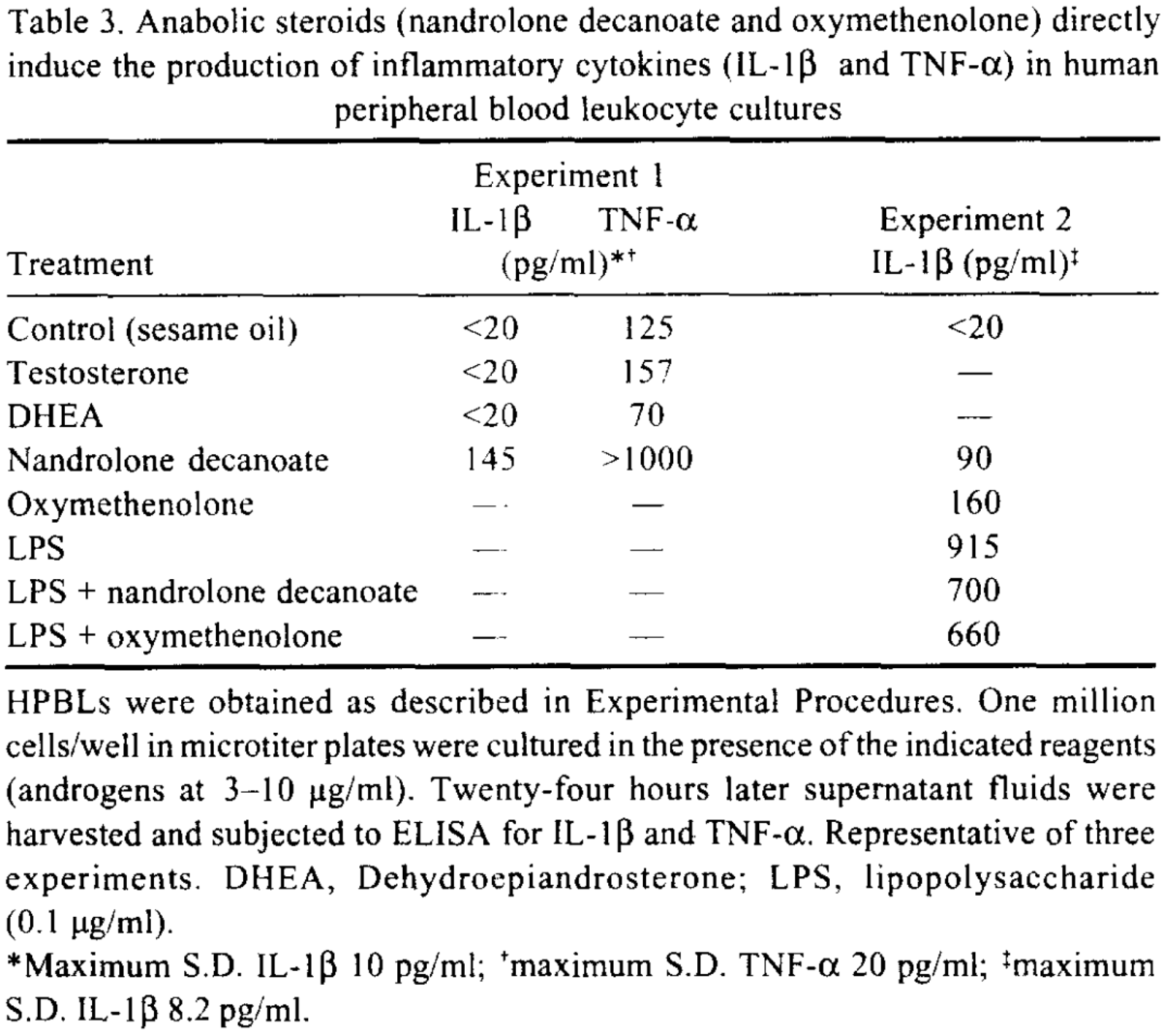 Nandrolone Decanoate and Anadrol affect the immune system directly by inducing the production of inflammatory cytokines Interleukin 1 Beta (IL-1β) and Tumor Necrosis Factor Alpha (TNF-α) in human peripheral blood leukocyte cultures