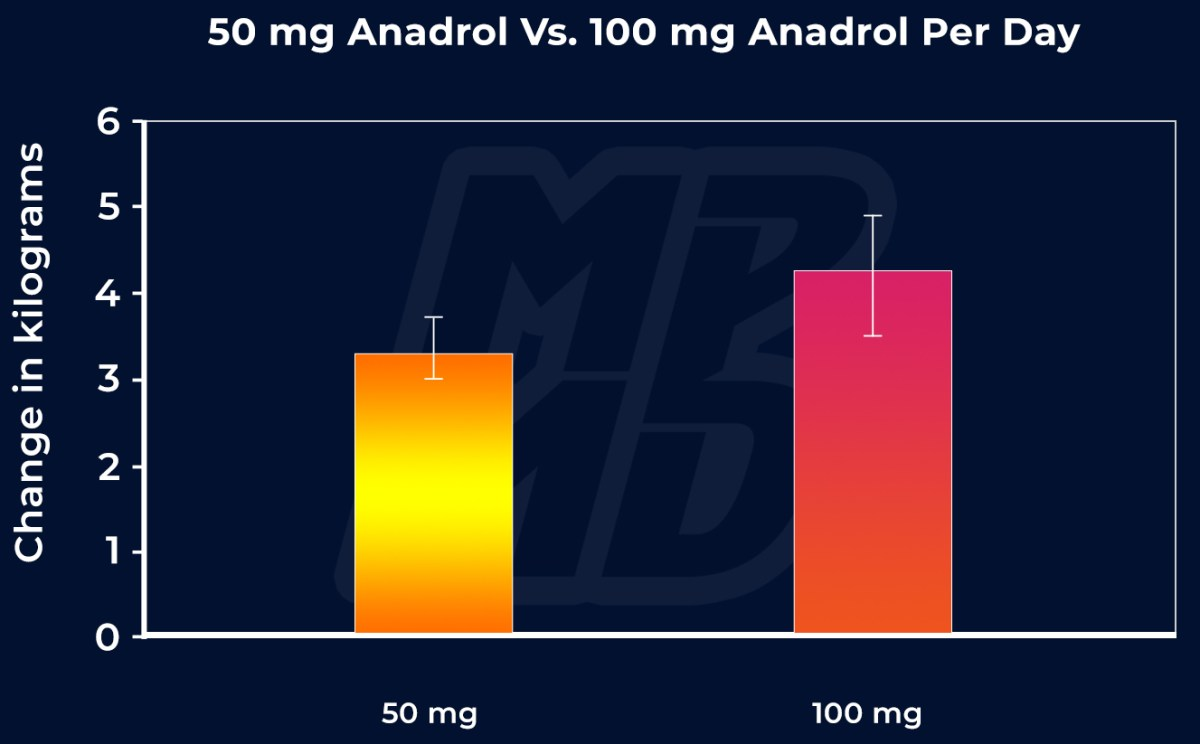 Anadrol Lean Body Mass Before And After (50 mg Vs. 100 mg)