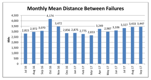 Halifax's mean distance between failures chart shows random fluctuation over the last two years