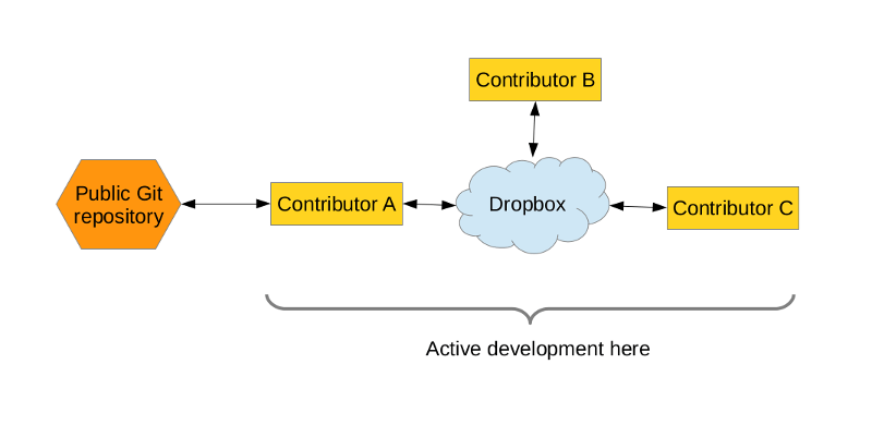 dropbox-schema-1