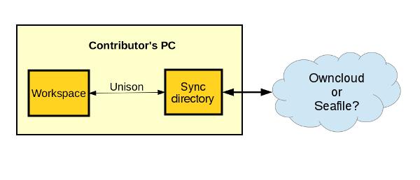 sync-schema-2