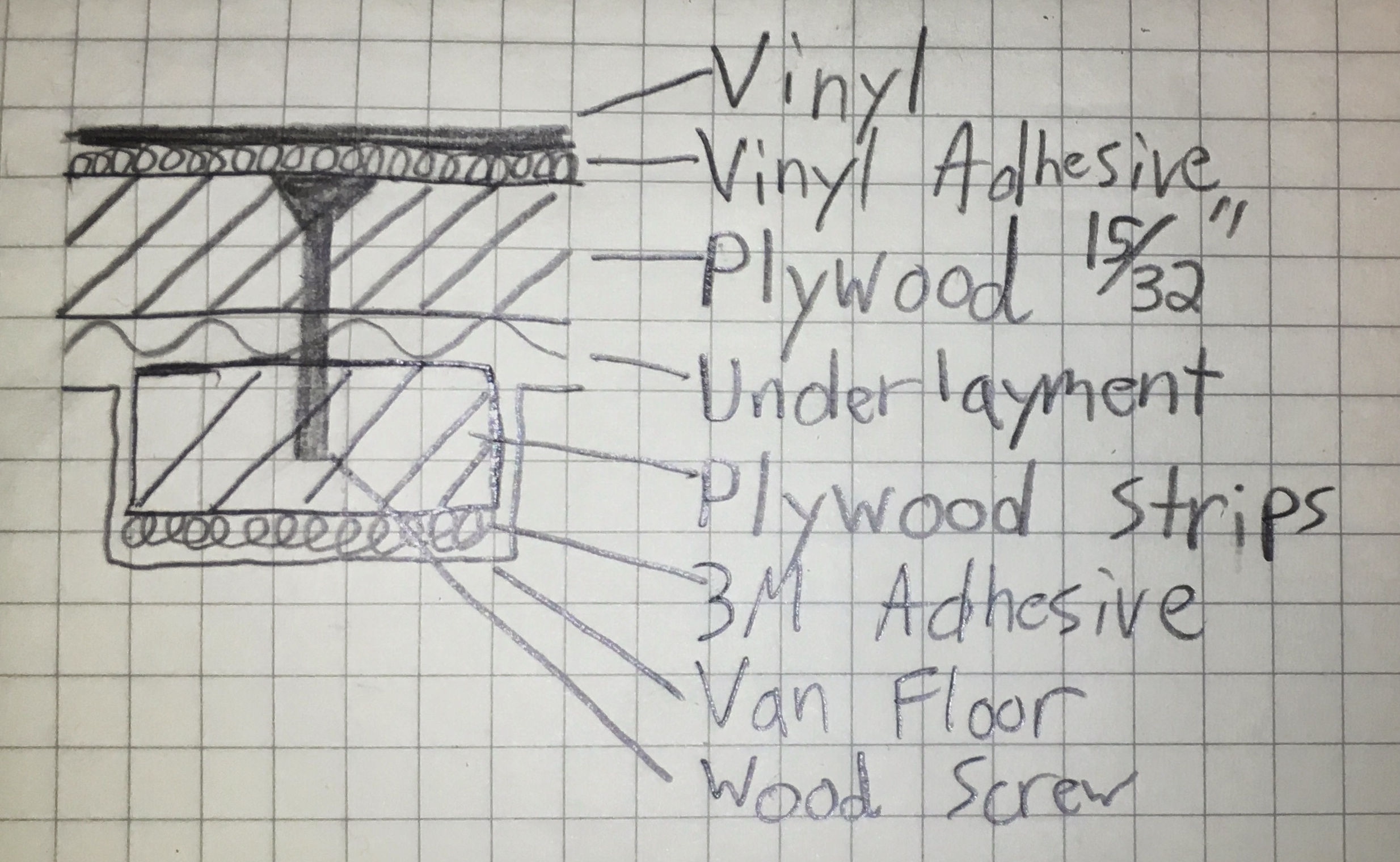 HowTo Install A Vinyl Floor In Your Van Moreys In Transit