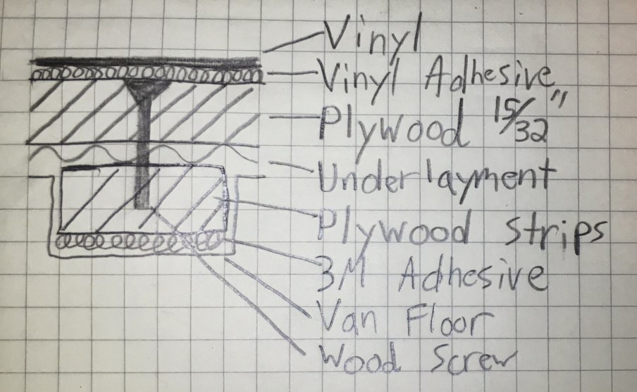 Floor Layers