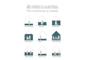 Analyse modèle pavillonaire_Taux d'occupation des logements_.... un modèle social en constante mutation