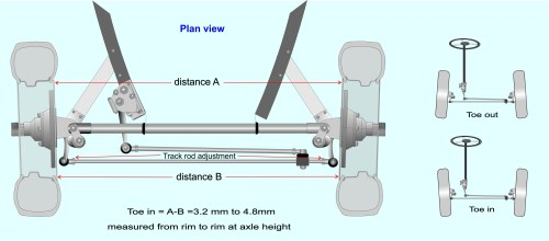 small resolution of wheel alignment also referred to as tracking can affect tyre wear and straight line stability track is measured by comparing the distance at axle height